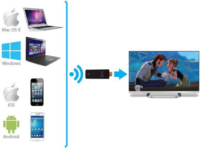 L'Omnicast Toucan est compatible Miracast, mais aussi AirpPlay et DLNA