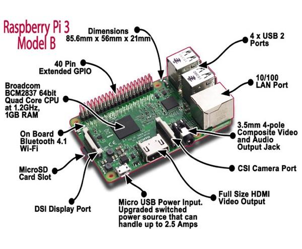 Bien que pas plus grand qu'un paquet de cigarettes le Raspberry Pi 3 comporte toutes les entrées/sorties nécessaires, avec désormais le WiFi et le Bluetooth intégrés à la carte mère